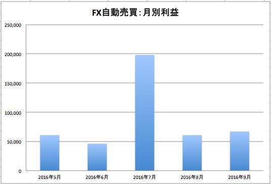 FX自動売買ツール運用実績2016年9月