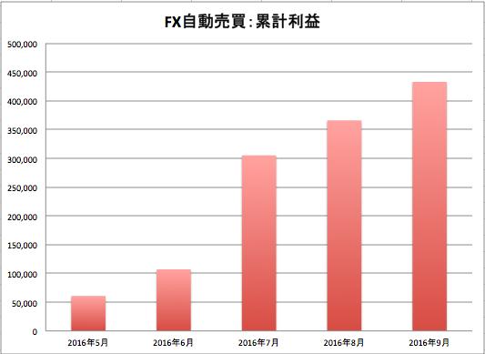 FX自動売買ツール運用実績(累積)2016年9月