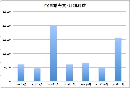 FX自動売買ツール月別利益額2016年11月時点